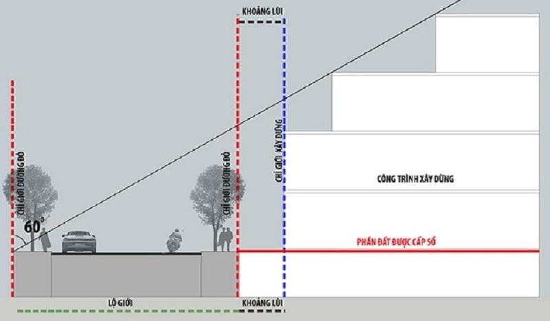 Bảng quy định về khoảng lùi công trình