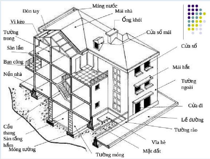 Các bộ phận của một ngôi nhà