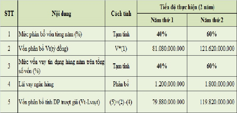 Cách tính chỉ số giá xây dựng