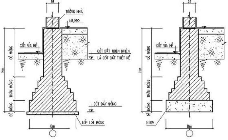 Cấu trúc của móng băng dưới hàng cột