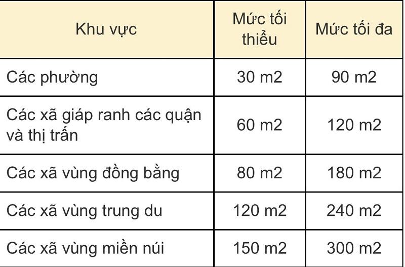 Diện tích tối thiểu cấp sổ đỏ tại Hà Nội