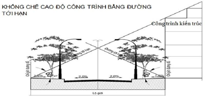 Điều kiện trong xây dựng