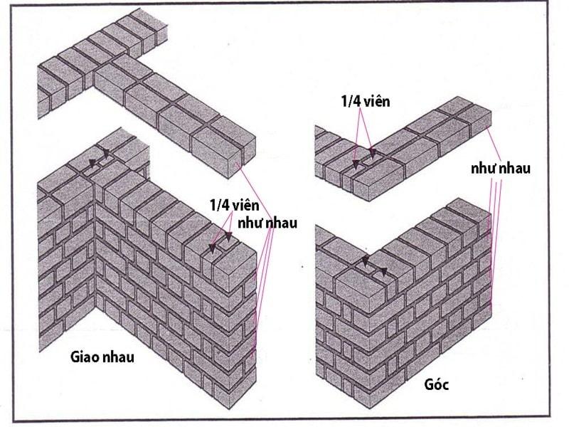 Quy định chung về kết cấu gạch