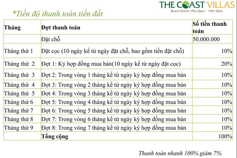 lich-thanh-toan-biet-thu-the-coast-villas-bai-truong