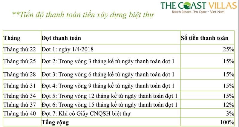 tien-do-tien-xay-dung-the-coast-villas-bai-truong