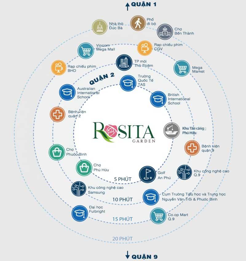 liên kết vùng tại rosita garden