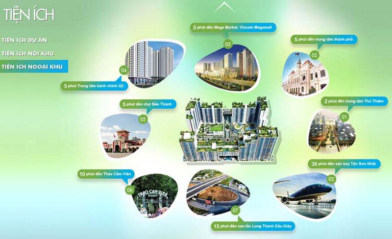 Vị trí dự án Thuận Việt quận 2 giao thông thuận tiện