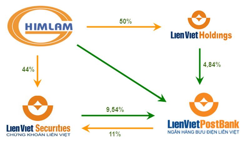 Chủ đầu tư Him Lam