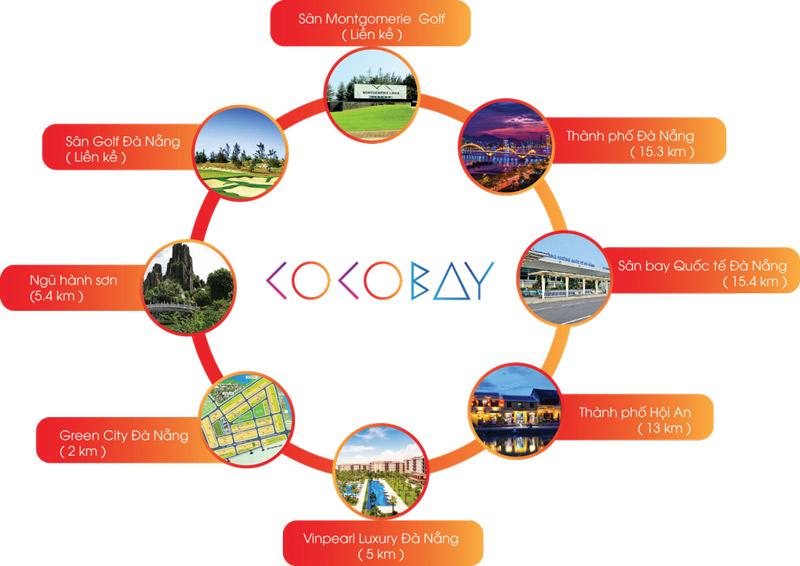Liên kết vùng và giao thông thuận tiện từ dự án COCOBAY ĐÀ NẴNG