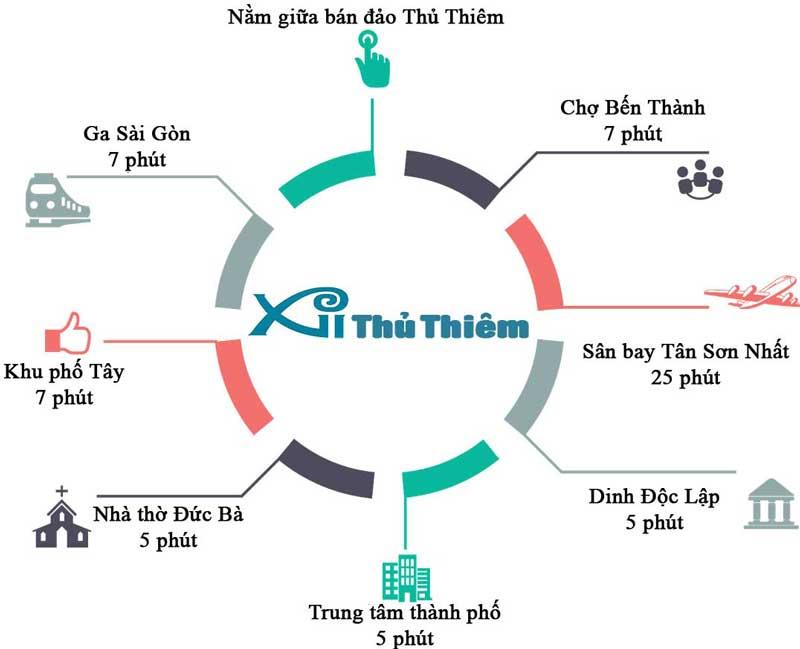 Liên kết vùng thuận lợi thừ dự án Xi Thủ Thiêm Quận 2