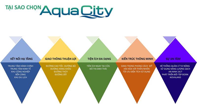 Tại sao chọn mua các sản phẩm của dự án Aqua City Long Hưng Đồng Nai của Novaland