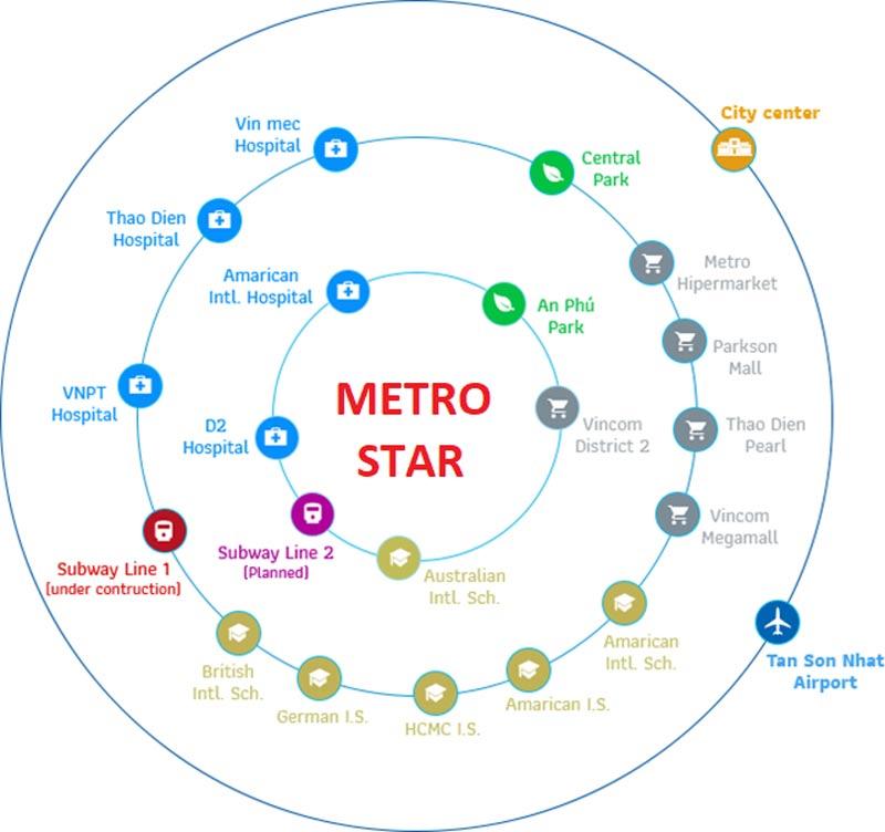 Dự án Metro Star nằm tại vị trí có tiềm năng sinh lời vô cùng lớn, hứa hẹn sẽ thu hút được đông đảo khách hàng