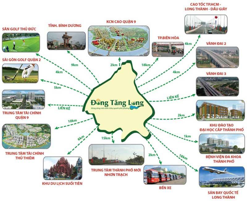 Nhờ vị trí thuận tiện nên khu dân cư Đông Tăng Long Q 9 dễ dàng di chuyển đến các khu vực và các dự án khác một cách linh hoạt